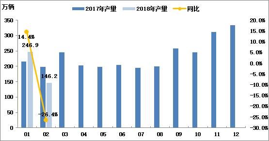 2018年2月汽车总体市场运行情况