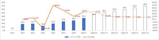 图7  重卡二手车市场中长期预测.png